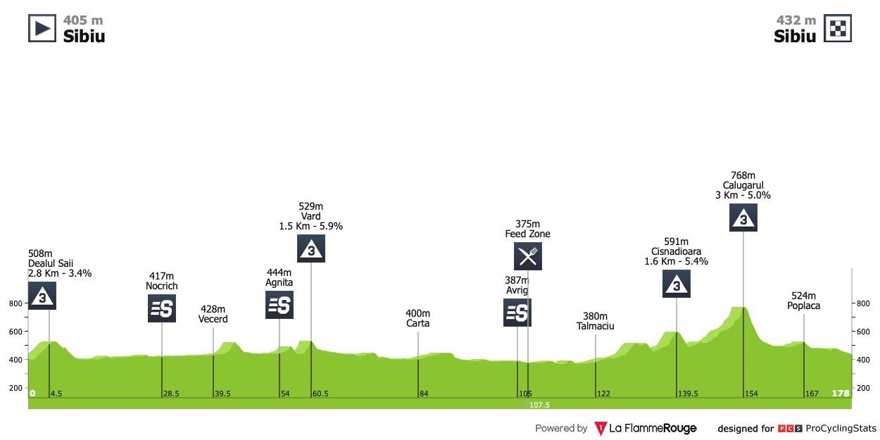 Previsão Sibiu Tour Etapa 2 – Bora dominar?
